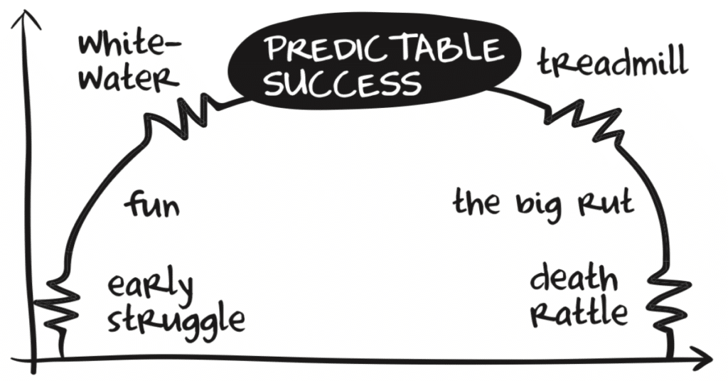 predictable-success